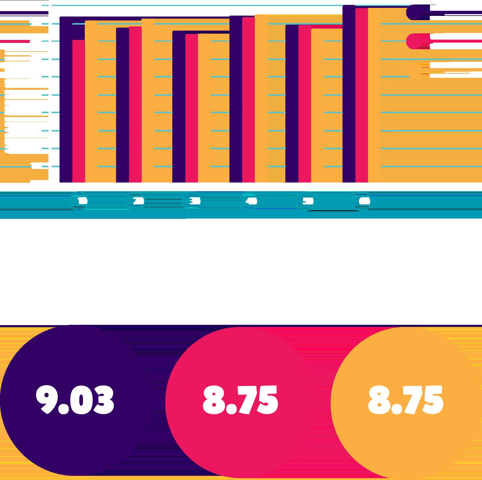 feedback stats